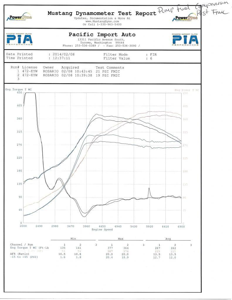 Eugeneutopias 2010 Fxt Project By Eugeneutopia Subaru Builds Diy Dccd Wiring Diagram Here Is The Drift Office Tune Not As Much Hp But Who Knows That Might Be Partly Due To Different Dynos My Understanding Pia Dyno Reads Very